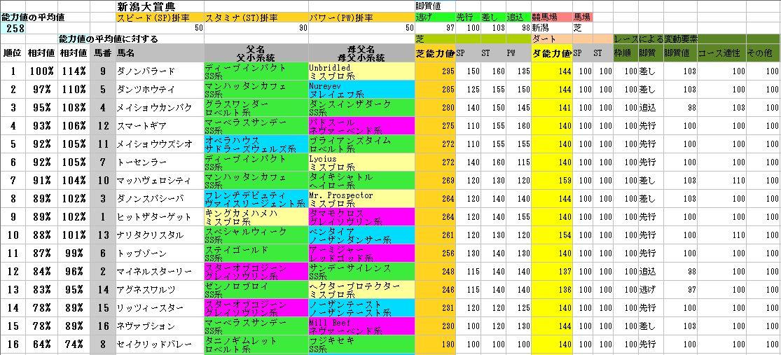 2012新潟大賞典