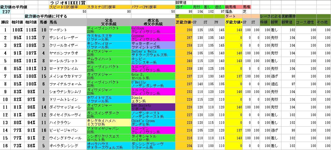 2012ラジオNIKKEI賞