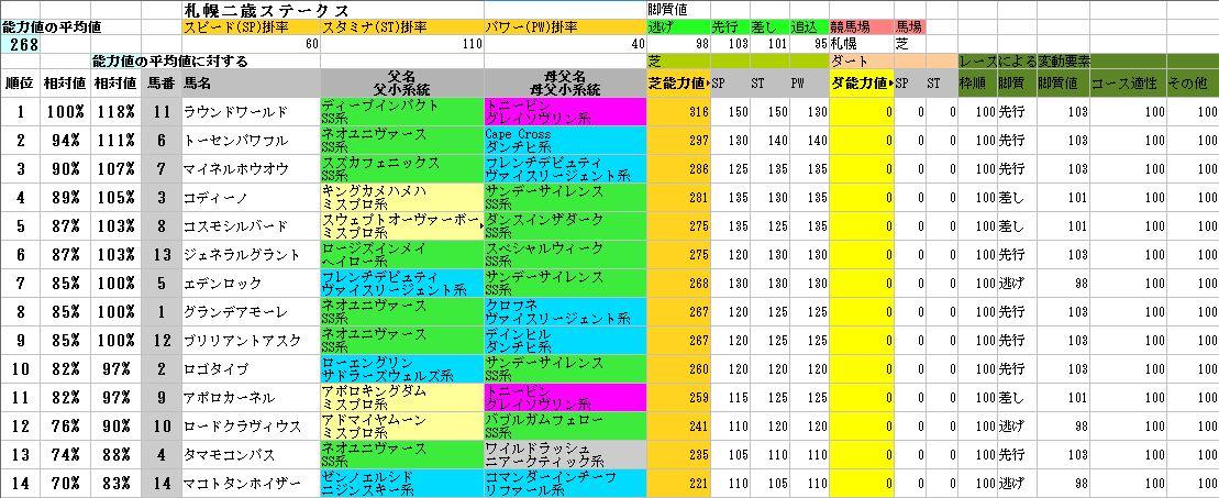 2012札幌二歳ステークス