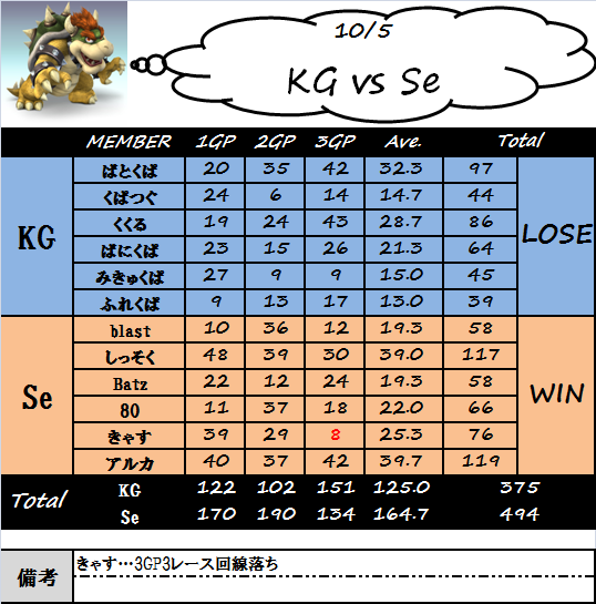 kg_vs_se(1005)修正版