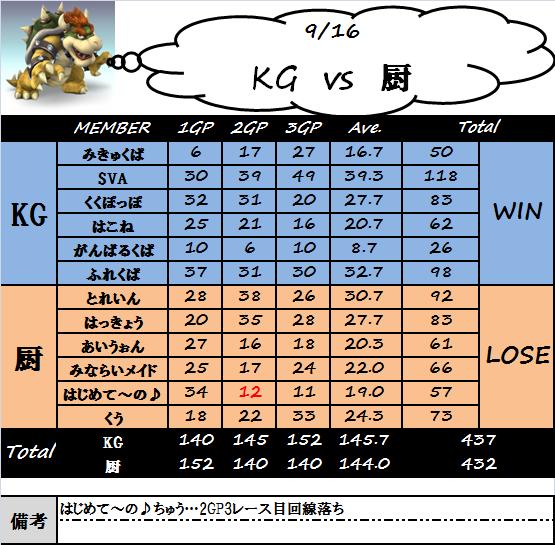 kg_vs_chu(0916).png