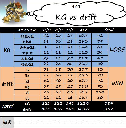 kg_vs_drift(0909).png