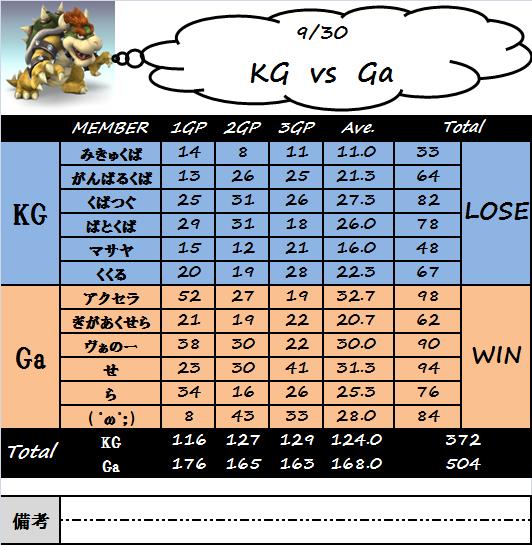 kg_vs_ga(0930).png