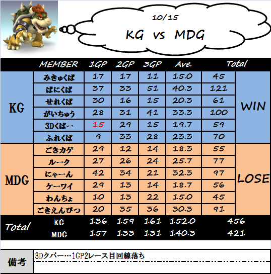 kg_vs_mdg(1015).png