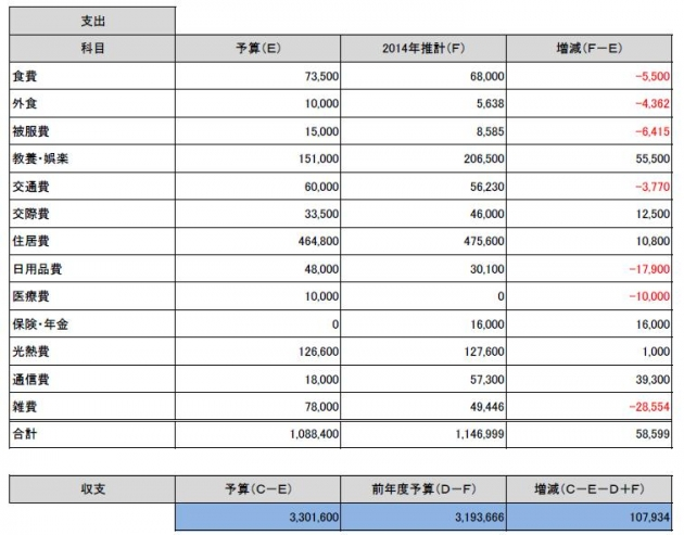 2015年予算②