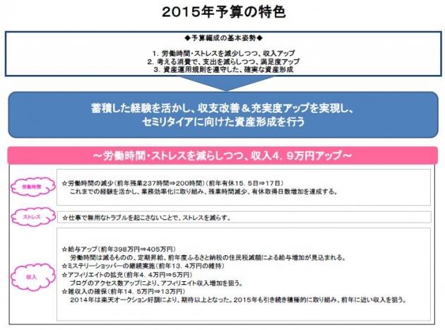 2015年予算③