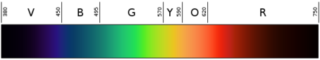 605px-Linear_visible_spectrum_svg2.png