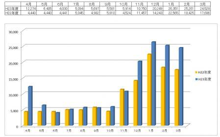 電気料金H23・24比較