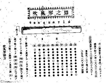 新撰吹風琴独案内-吹風琴の図
