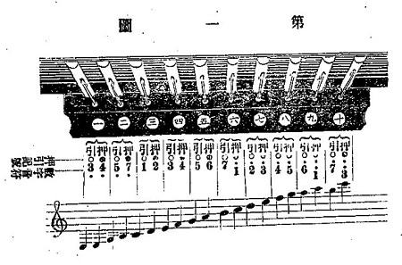 手風琴速成独習自在-手風琴の図1