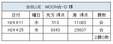 2012.4.25(水)の3