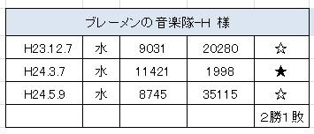 2012.5.9(水)の3