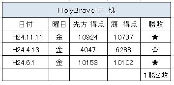 2012.6.1(金)の3