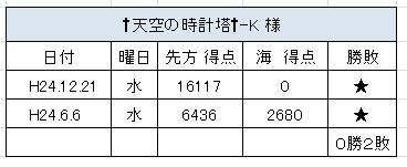 2012.6.6(水)の3