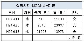 2012.6.13(水)の3