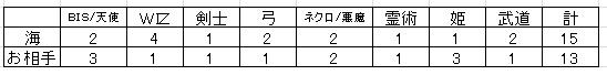 2012.6.20(水)の4