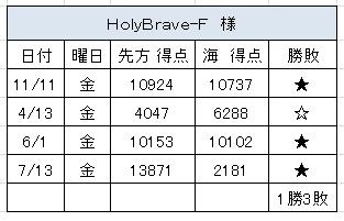 2012.7.13(金)の3