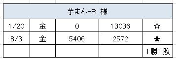 2012.8.3(金)の3