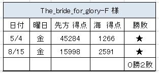 2012.8.10(金)の4
