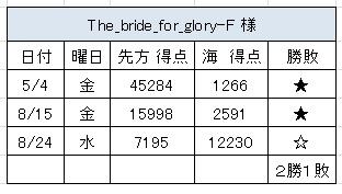 2012.8.24(金)の4