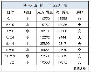 2012.8.29(水)の4