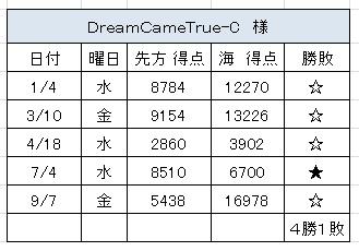 2012.9.7(金)の3