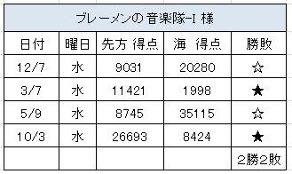 2012.10.3(水)の3
