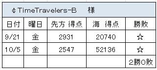 2012.10.5(金)の3