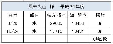 2012.10.24(水)の4