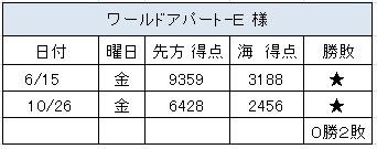 2012.10.26(金)の3