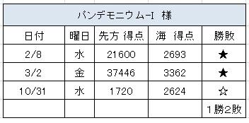 2012.10.31(水)の4
