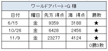 2012.11.9(金)の3