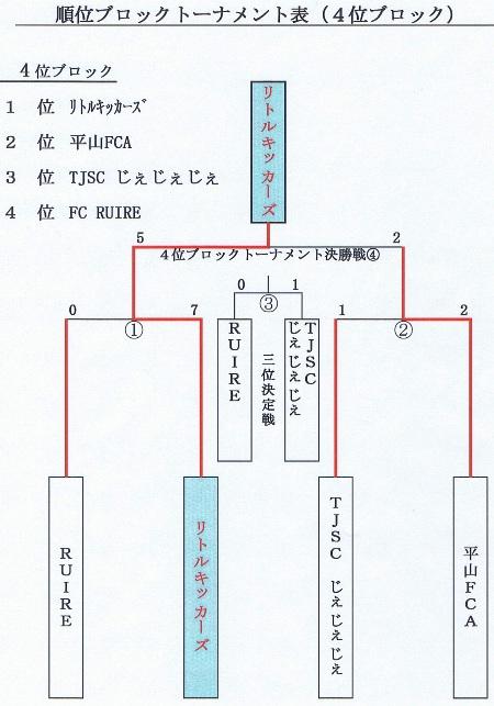 ②キッズU7 4位T結果