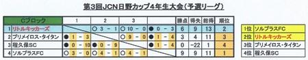 ③JCNC予選L結果