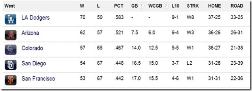 Aug. 15 standing NL west2013
