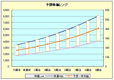 日揮株価レンジ