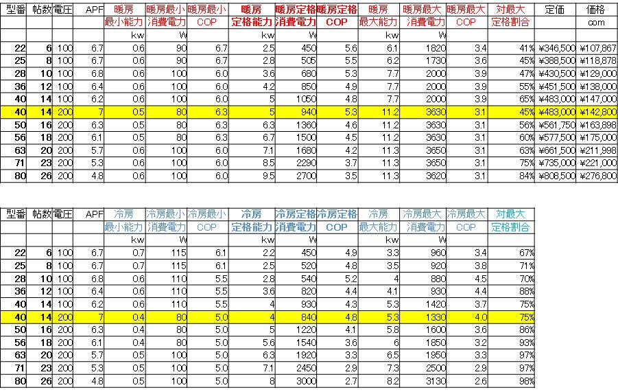 エアコン性能と価格2013