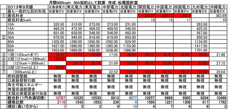 電気料金比較表2013年9月バージョン2