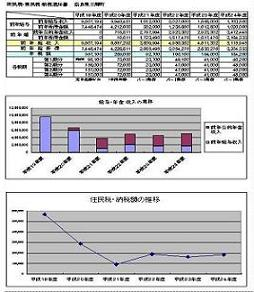 2 収入・所得・住民税の推移(縮)