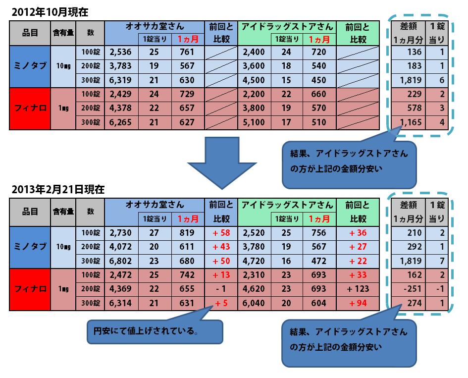 ミノタブ、フィナロ金額検証20130221
