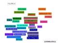 色と精油のまとめ図