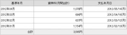 20120512貸し株料1