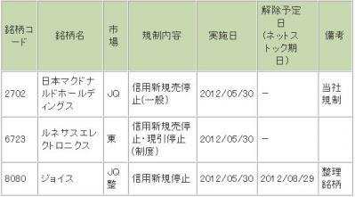 20120529マクドナルド売金2