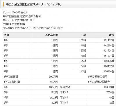 20120612ドリームジャンボ宝くじ2