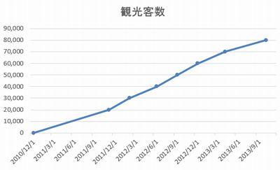 2451グラフ