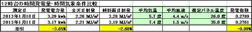 気温ロス検証20130111