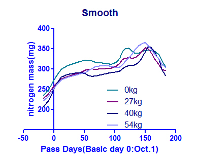 Smooth of Data 1(mass)