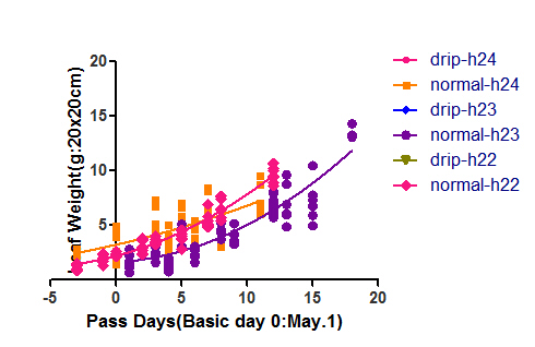 pass days normal-h22-24