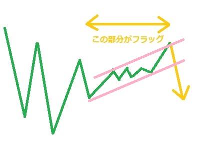 チャート22