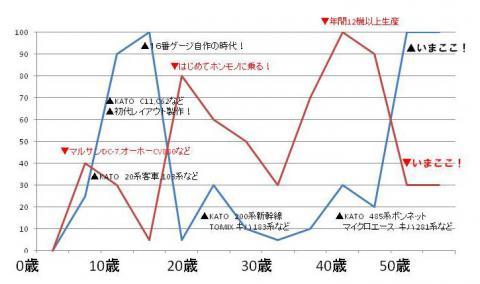 鉄ひこグラフ